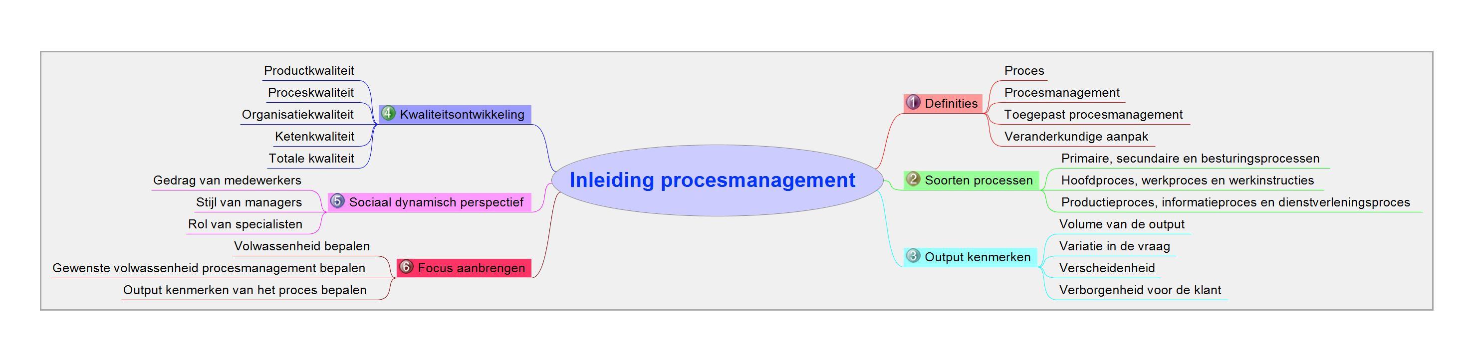 01 Inleiding procesmanagement