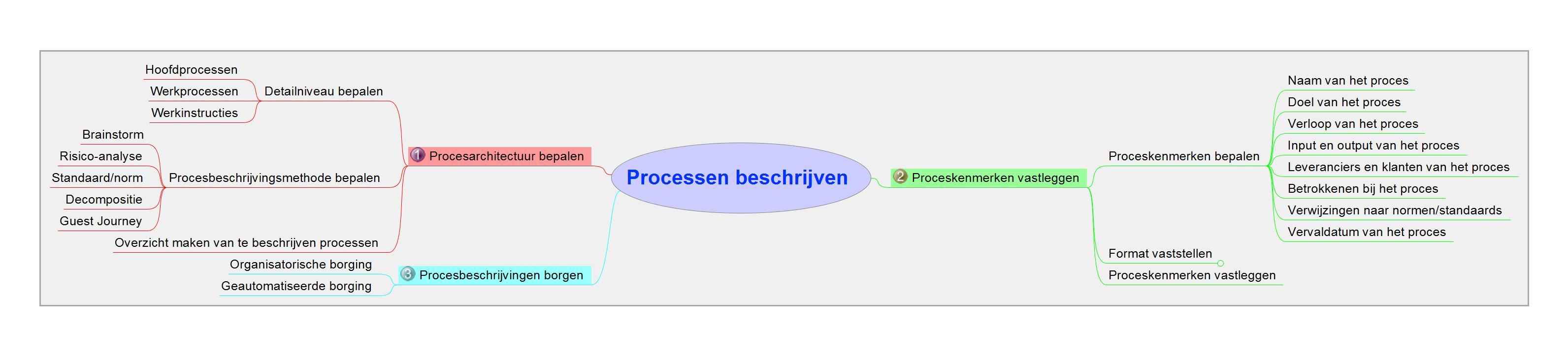 02 Processen beschrijven