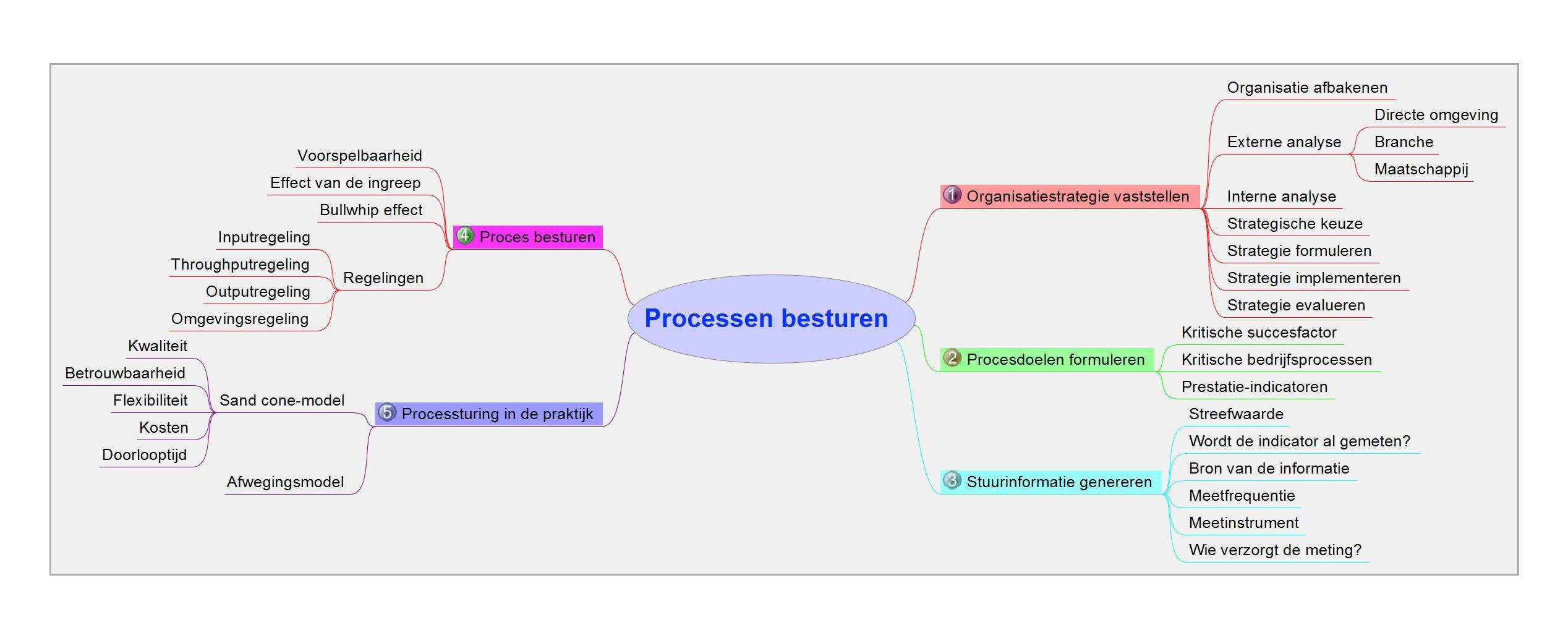 03 Processen besturen