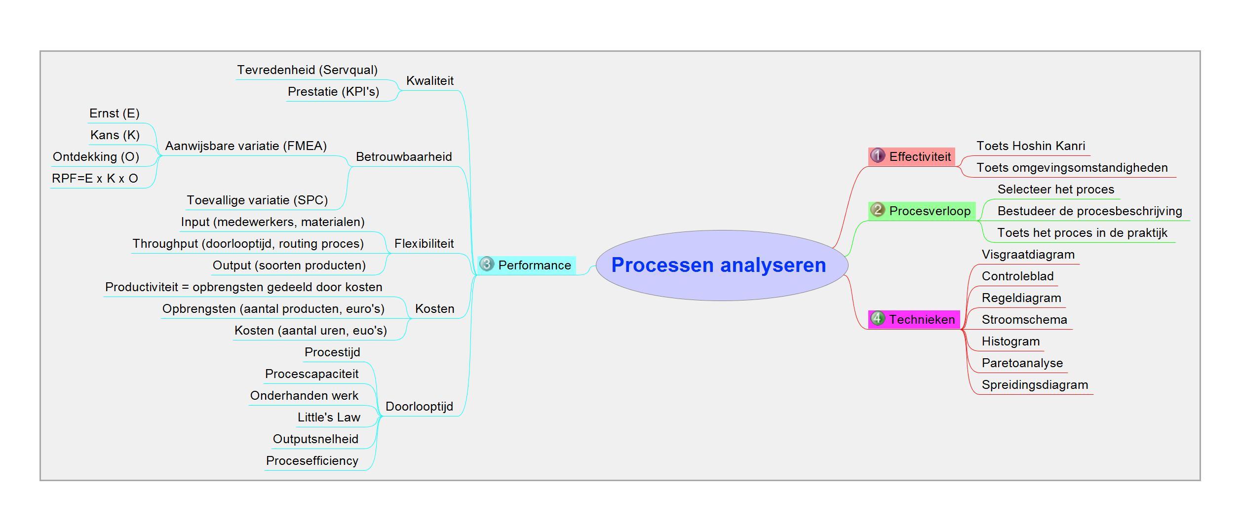 04 Processen analyseren